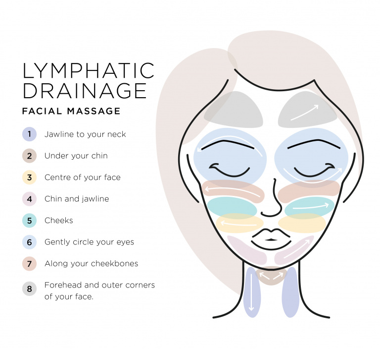 Lymphatic Facial Steps